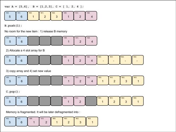 Let's get those Javascript Arrays to work fast | gamealchemist